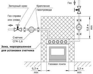 Можно ли продлить работу газового счетчика